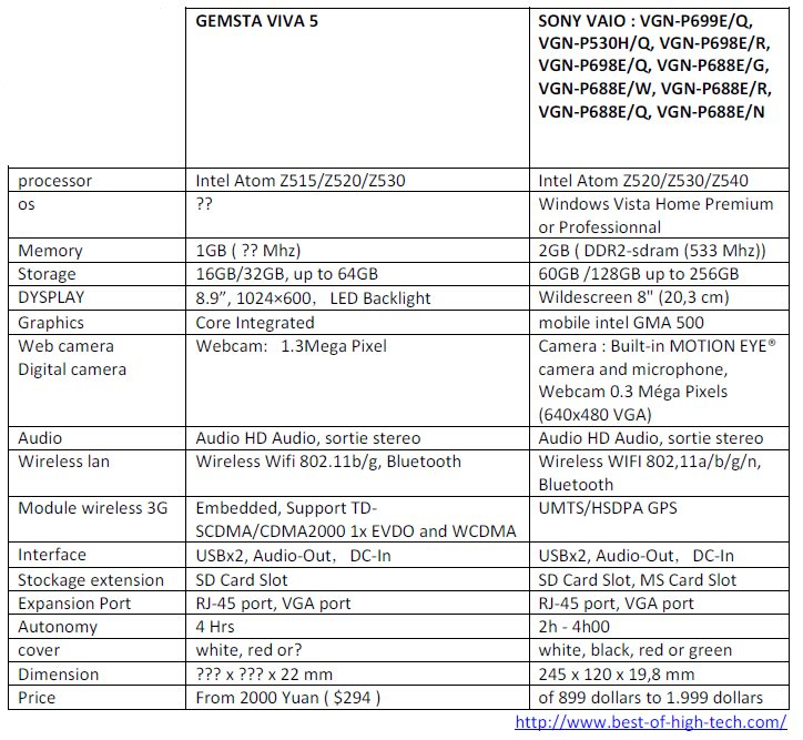 comparative-gemsta-viva-sony-vaio-p
