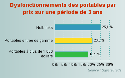 disfonctionnement portable notebook