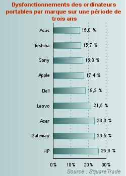 dysfonctionnement pourcentage ordinateur portable