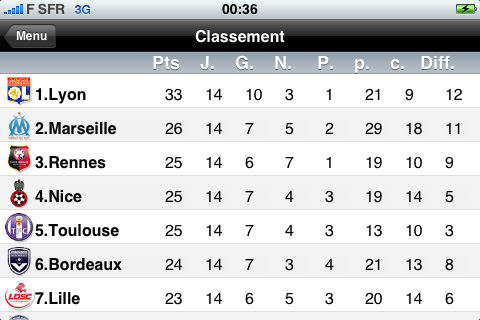 classement de la ligue 1 en direct - le football sur iphone